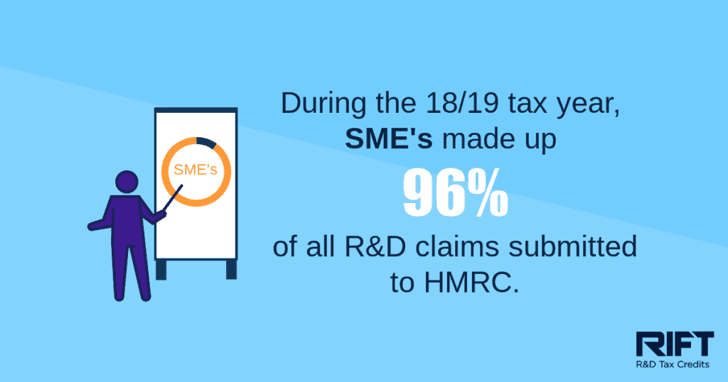 research and development tax credits statistic - r&d claims percentage