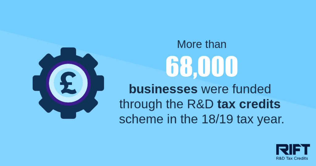 research and development tax credits statistic - businesses funded