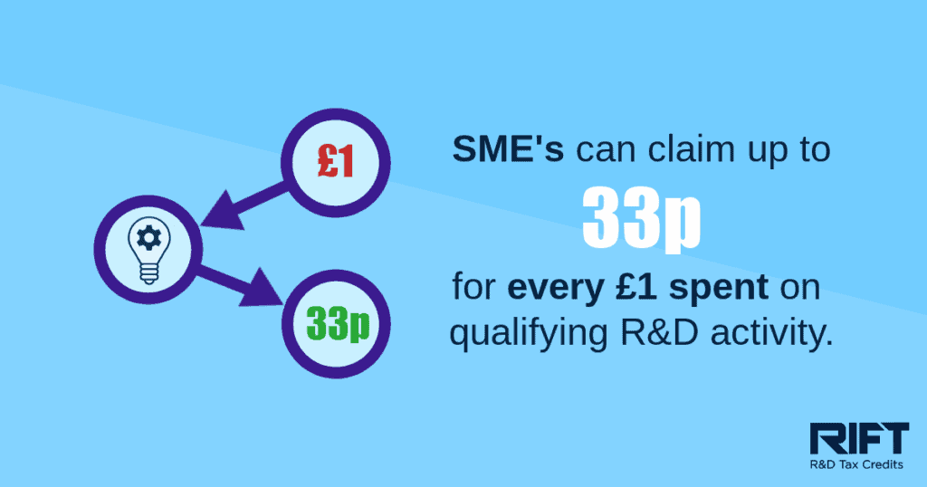 research and development statistic - SMEs claim for money spent
